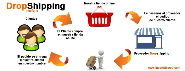 Web para mayoristas de dropshipping en España.